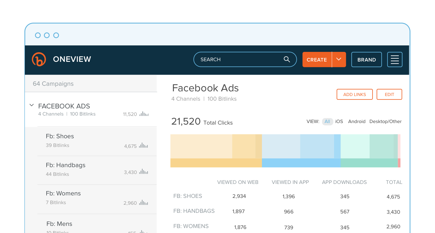 oneviewdemographics_blogimg_use-bitly-links-in-all-of-your-paid-campaigns