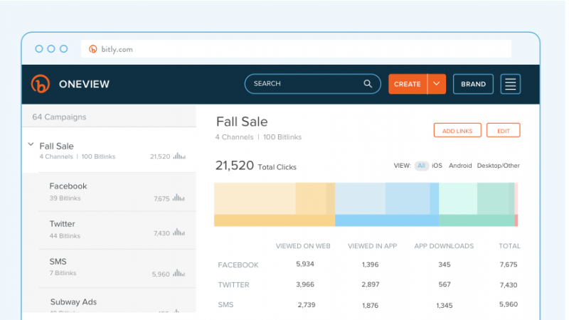 A look at Bitly's OneView dashboard that shows different campaigns and the social media channels associated with them