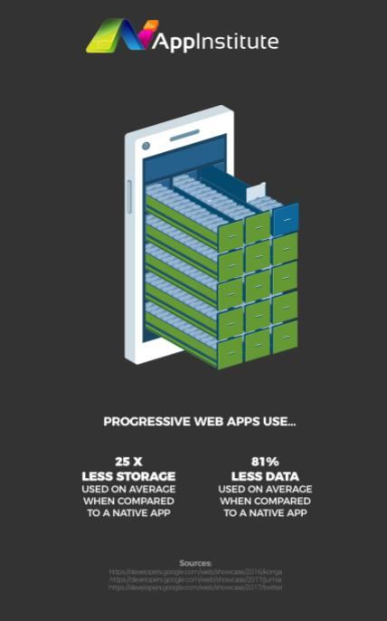 How To Use Progressive Web Apps To Boost Conversion - Bitly | Blog