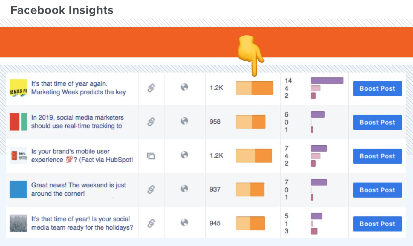 A screen shot showing Facebook Insights