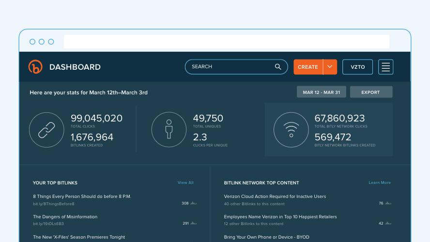 Screenshot of the Bitly dashboard.